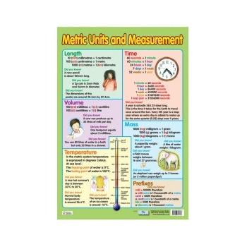 Metric Units & Measurement Poster