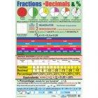Fractions & Decimals Poster