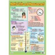 Metric Units & Measurement Poster